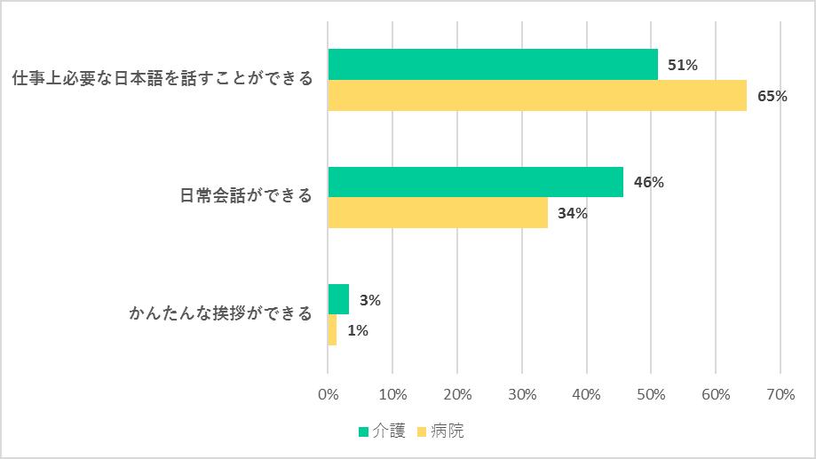 外国人介護労働者を採用する際に最低限求める日本語の「会話能力」について